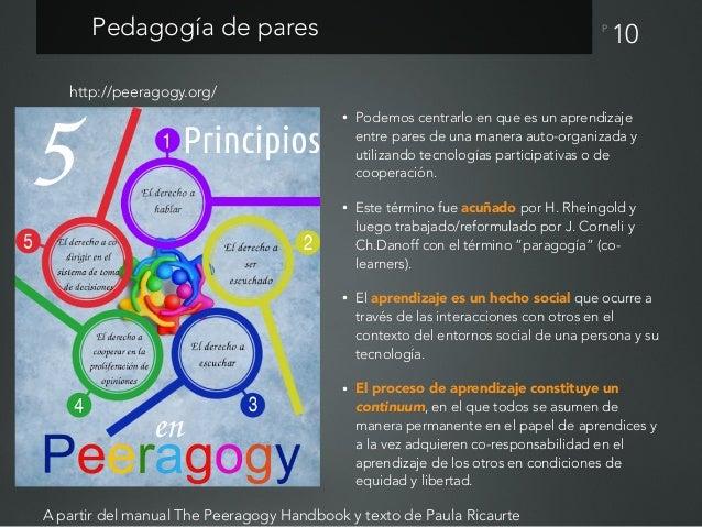 PFundamentos de la pedagogía de pares • El aprendizaje es social. • Tod@s somos co-aprendices. • Las responsabilidades son...