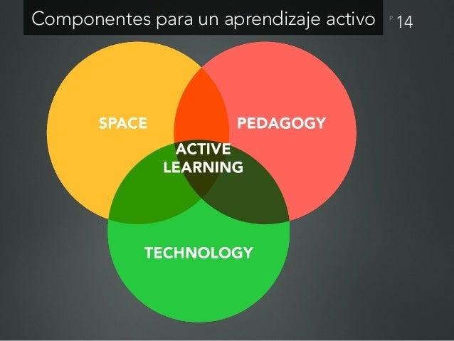 P Open Space Learning (OSL) 15 El aprendizaje debería estar basado en el descubrimiento, indagación y acción, con énfasis ...