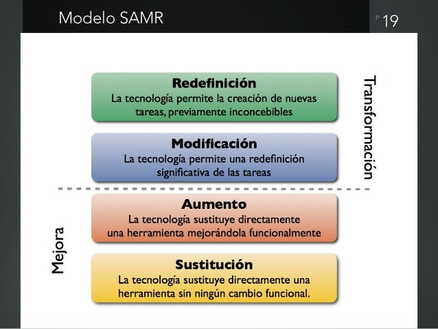 P 20Modelo TIM (Technology Integration Matrix)