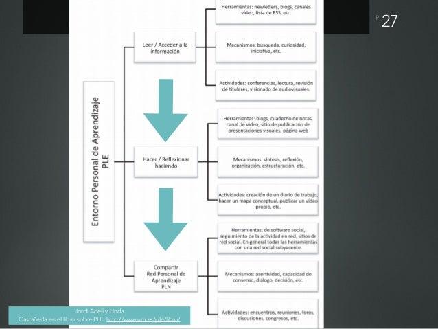 P M-learning Este concepto de aprendizaje electrónico móvil se puede definir como aprender a través de múltiples contextos...