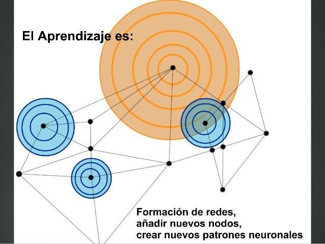 P Conectivismo 35 El conectivismo es una teoría del aprendizaje?¿ que explica cómo las tecnologías de Internet han creado ...