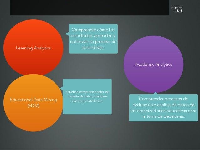 Para que nos puede ser útil la pedagogía de los datos Monitorear procesos de aprendizaje de cada estudiante para personali...