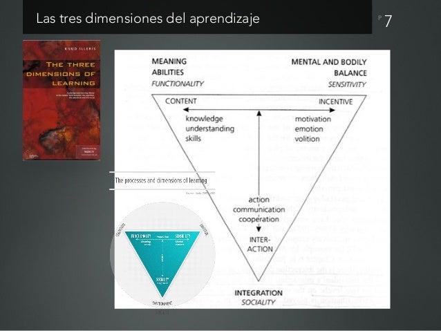 P Distintas perspectivas de teoría del aprendizaje • Perspectiva asociacionista. Aquí entran la teoría del conductismo. Co...