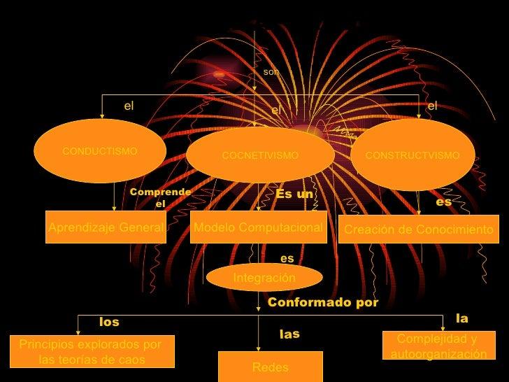 TEORIAS DEL APRENDIZAJE CONDUCTISMO COCNETIVISMO CONSTRUCTVISMO Aprendizaje General Modelo Computacional Creación de Conoc...