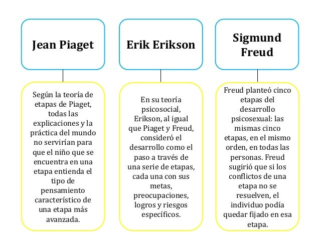 sigmund freud and erik erikson This assignment is going to compare and contrast freud's psychosexual stages of development with erikson's psychosocial stage model the simila.