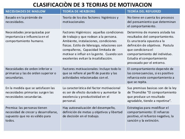 Teorias De Motivacion Comparativo