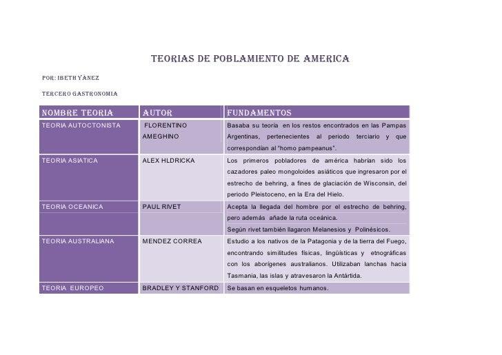 TEORIAS DE POBLAMIENTO DE AMERICAPOR: IBETH YÀNEZTERCERO GASTRONOMIANOMBRE TEORIA         AUTOR                FUNDAMENTOS...