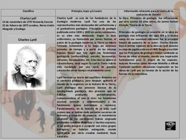 Científico Principio, leyes y/o teoría Información relevante para la teoría de la evolución de Darwin Charles Lyell 14 de ...