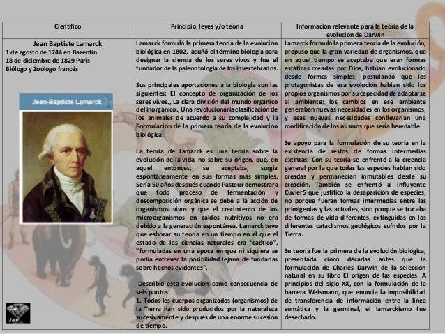 Científico Principio, leyes y/o teoría Información relevante para la teoría de la evolución de Darwin Jean Baptiste Lamarc...