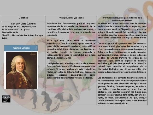 Científico Principio, leyes y/o teoría Información relevante para la teoría de la evolución de Darwin Thomas Malthus 13 de...