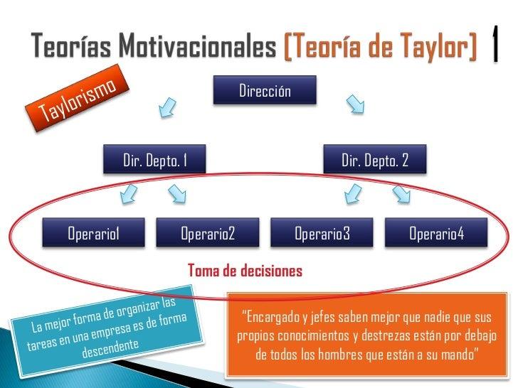 Teorias Motivacionales Comportamiento