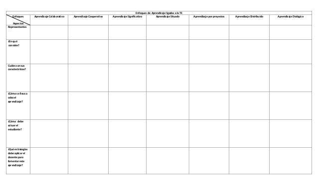 Teorias y enfoques  de aprendizaje ligadas a la TE Slide 2