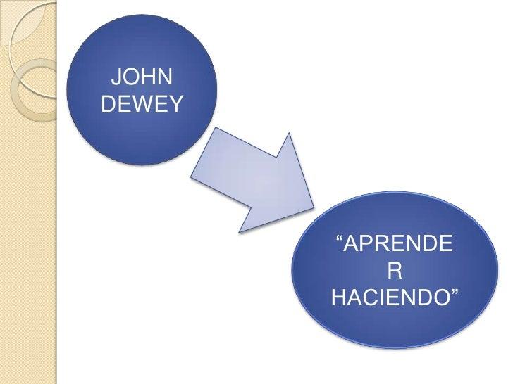 """JOHNDEWEY        """"APRENDE            R        HACIENDO"""""""