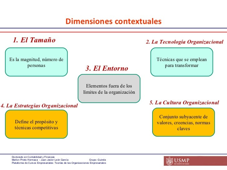 teorias y proceso del diseño organizacional