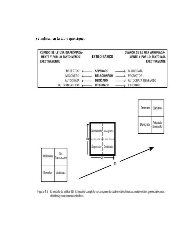 Los ocho estilos gerenciales pueden representarse solos en el modelo 3D (véase figura 4-3) y se les define como sigue: