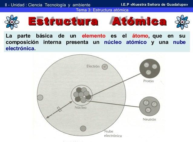 Teoria Y Estructura Atómica 2