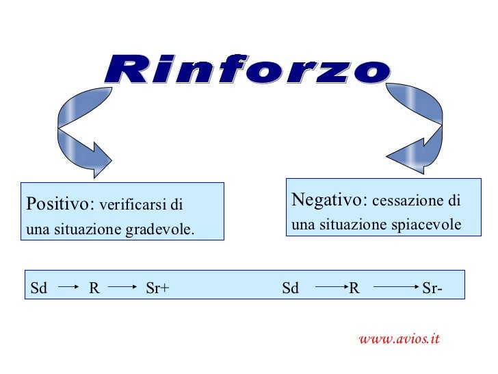 AVIOS www.avios.it Rinforzo Positivo:  verificarsi di  una situazione gradevole. Negativo:  cessazione di  una situazione ...