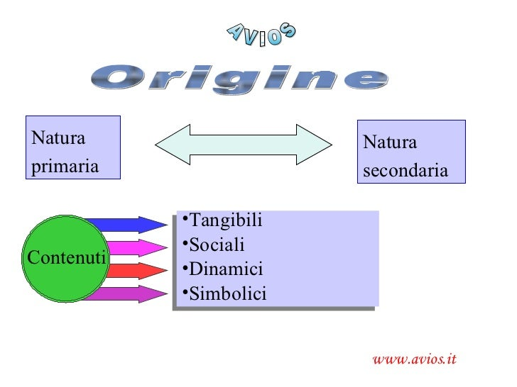 AVIOS www.avios.it Natura primaria Natura secondaria Origine Contenuti <ul><li>Tangibili </li></ul><ul><li>Sociali </li></...