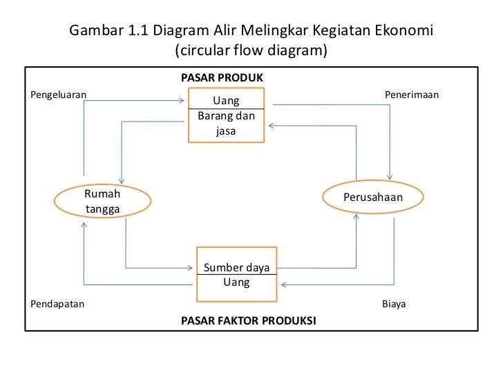 Teori ekonomi mikro gambar 11 diagram alir melingkar kegiatan ekonomi circular flow ccuart Gallery