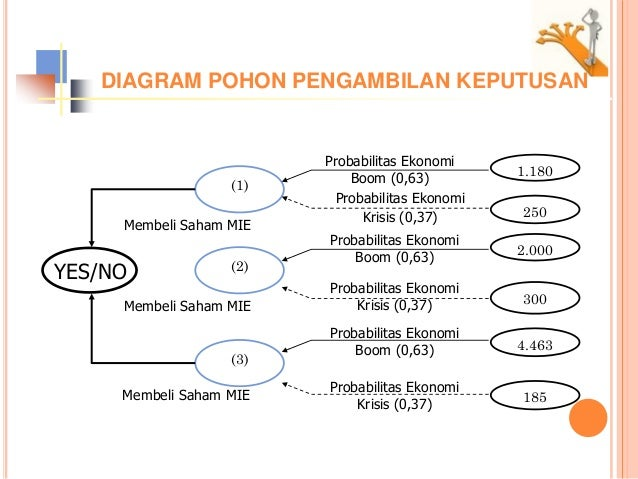 Teori keputusan decision tree ketidakpastiangtr2013 diagram pohon pengambilan ccuart Images