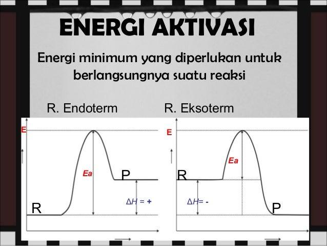 Teori tumbukan dan laju reaksi memberikan mekanisme reaksi dengan menghsilkan energi aktivasi lebih rendah fungsi katalis 23 ccuart Image collections