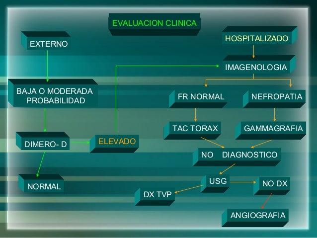 EVALUACION CLINICANORMALDIMERO- DBAJA O MODERADAPROBABILIDADHOSPITALIZADOEXTERNOUSGNO DIAGNOSTICONEFROPATIAFR NORMALGAMMAG...