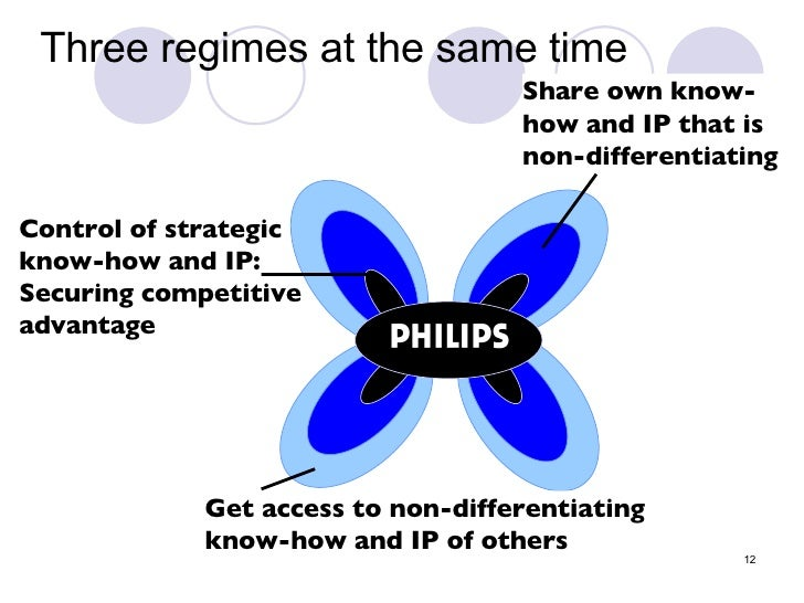Three regimes at the same time Control of strategic  know-how and IP: Securing competitive advantage Share own know-how an...