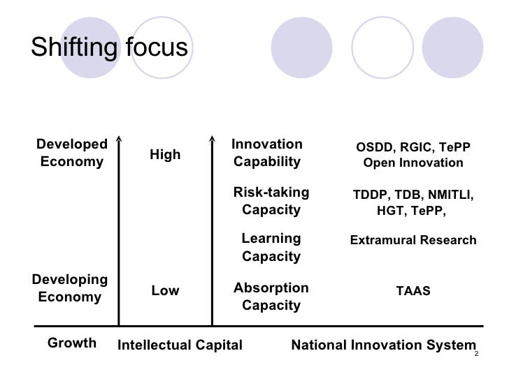 Shifting focus Developed Economy Developing Economy Growth Intellectual Capital National Innovation System High Low Innova...