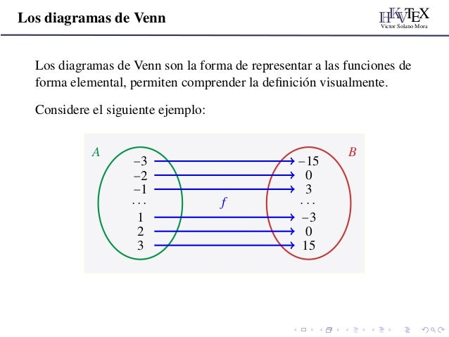 Funciones conceptos para bxm 3 hkvtex victor solano mora los diagramas de venn ccuart Images