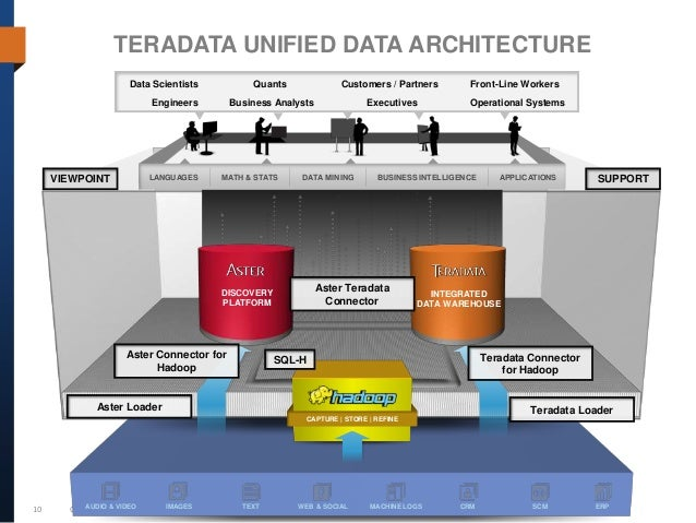 data warehouse from architecture to implementation pdf