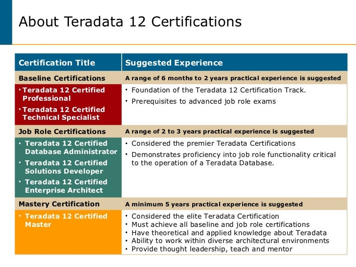 Teradata Certified Professional Program