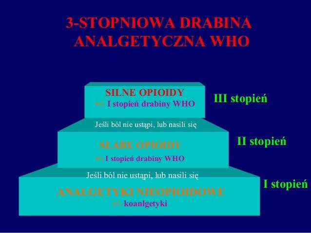 3-STOPNIOWA DRABINA ANALGETYCZNA WHO ANALGETYKI NIEOPIOIDOWE +/- koanlgetyki I stopień SŁABE OPIOIDY +/- I stopień drabiny...