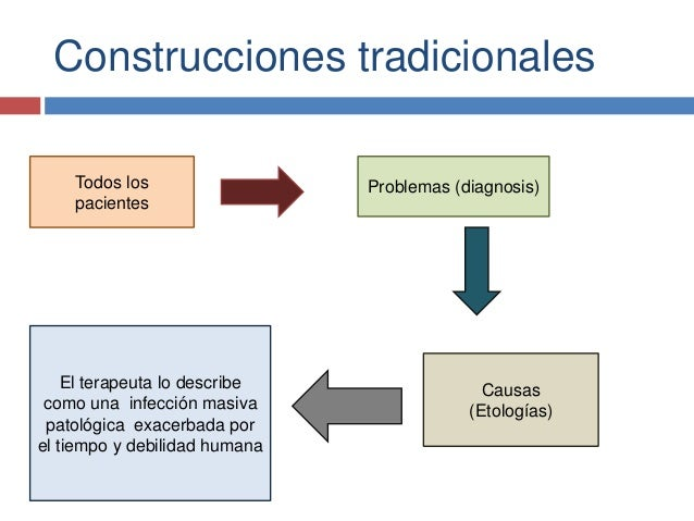 Construcciones tradicionales Todos los pacientes Problemas (diagnosis) Causas (Etologías) El terapeuta lo describe como un...