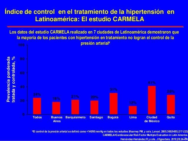 24% 18% 21% 20% 31% 12% 41% 28% 0 20 40 60 80 100 Índice de control en el tratamiento de la hipertensión en Latinoamérica:...