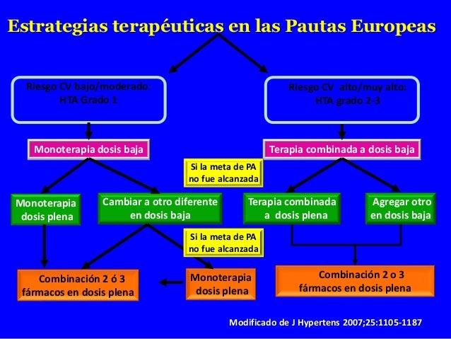 Riesgo CV bajo/moderado: HTA Grado 1 Riesgo CV alto/muy alto: HTA grado 2-3 Estrategias terapéuticas en las Pautas Europea...