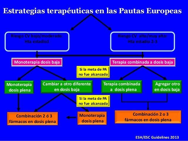 Riesgo CV bajo/moderado: Hta estadio1 Riesgo CV alto/muy alto: Hta estadio 2-3 Estrategias terapéuticas en las Pautas Euro...