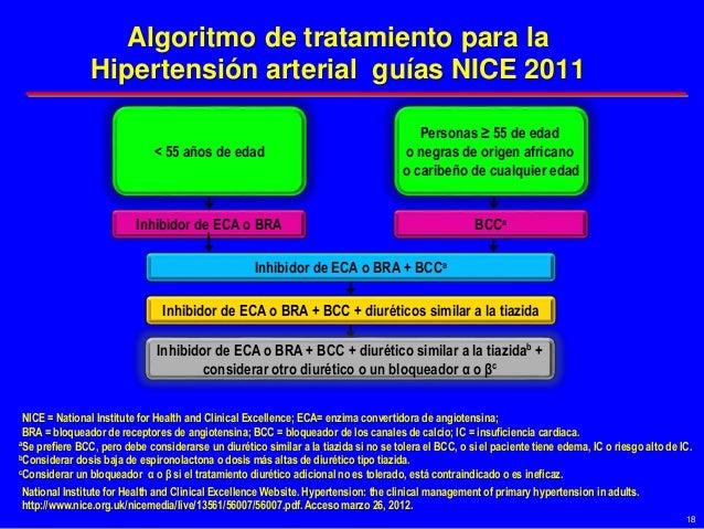 Inhibidor de ECA o BRA NICE = National Institute for Health and Clinical Excellence; ECA= enzima convertidora de angiotens...