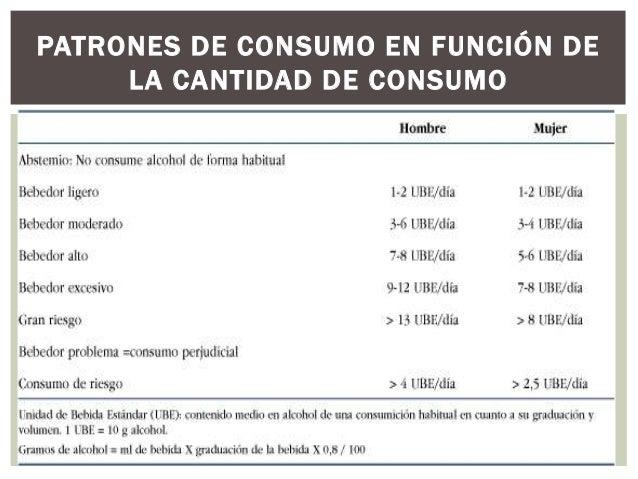 PATRONES DE CONSUMO EN FUNCIÓN DE LA CANTIDAD DE CONSUMO