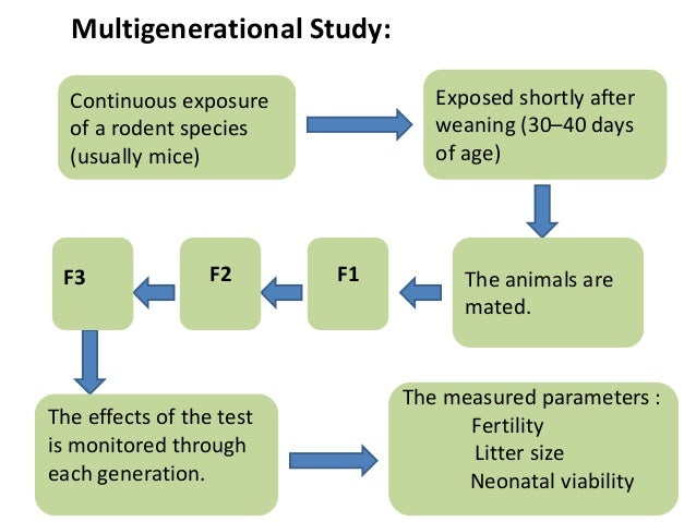 Multigenerational Study: The animals are mated. Continuous exposure of a rodent species (usually mice) F1 Exposed shortly ...