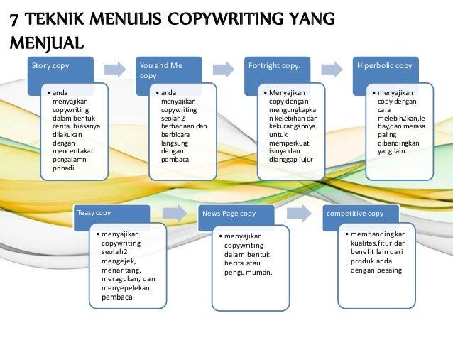 Presentasi easy copywriting
