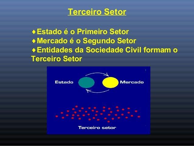 Terceiro Setor ♦Estado é o Primeiro Setor ♦Mercado é o Segundo Setor ♦Entidades da Sociedade Civil formam o Terceiro Setor