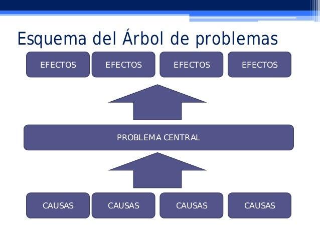 Marco Logico Arbol De Problemas — Revv