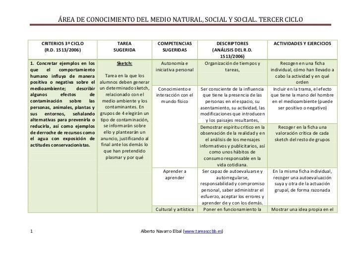 CRITERIOS 3º CICLO(R.D. 1513/2006)TAREASUGERIDACOMPETENCIAS SUGERIDAS DESCRIPTORES(ANÁLISIS DEL R.D. 1513/2006)ACTIVIDADES...