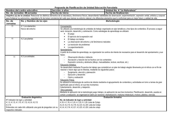 Propuesta de Planificación de Unidad Educación Parvularia Nombre del centro educativo:                              Secció...