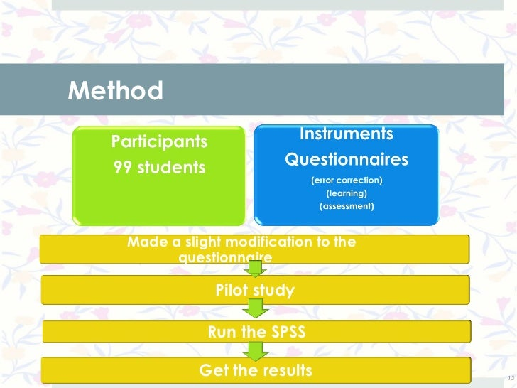Method   Made a slight modification to the         questionnaire               Pilot study              Run the SPSS      ...