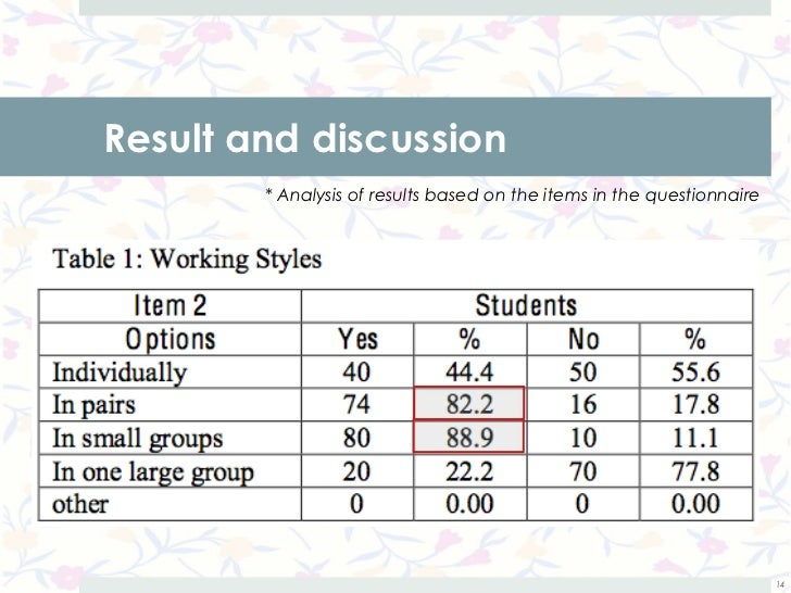 Result and discussion        * Analysis of results based on the items in the questionnaire                                ...