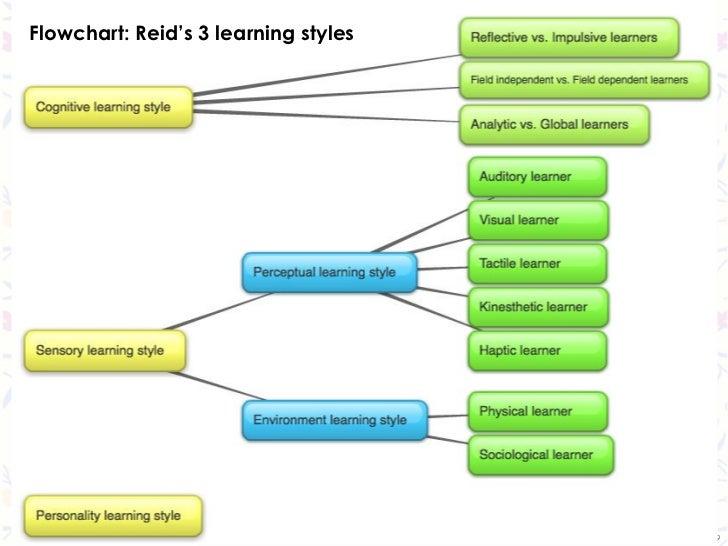 Flowchart: Reid's 3 learning styles                                      9