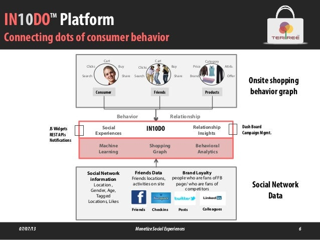 IN10DOTM Platform Connecting dots of consumer behavior 07/07/13 MonetizeSocialExperiences 6 Clicks Search Buy Cart Share C...