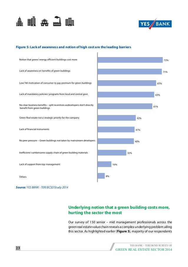 Yes Green Infrastructure: TERI And Yes Bank Survey Of The Green Real Estate Sector 2014
