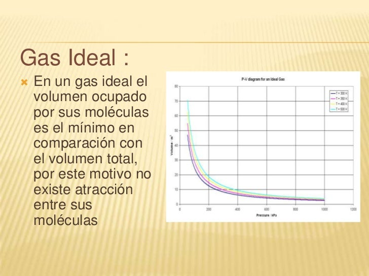 Gas Ideal Y Real Diferencias